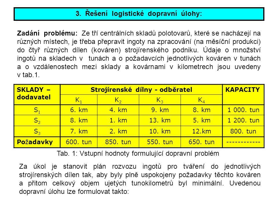 3. Řešení logistické dopravní úlohy: Zadání problému: Ze tří centrálních skladů polotovarů, které se nacházejí na různých místech, je třeba přepravit
