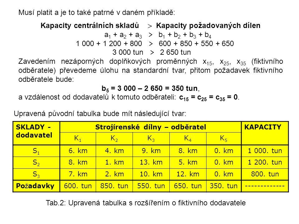 Upravená původní tabulka bude mít následující tvar: SKLADY - dodavatel Strojírenské dílny – odběratelKAPACITY K1K1 K2K2 K3K3 K4K4 K5K5 S1S1 6. km4. km