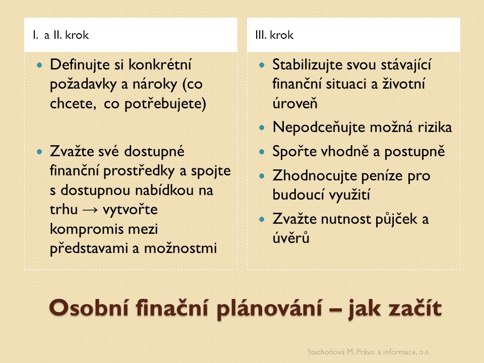 Osobní finační plánování – jak začít I. a II. krokIII.