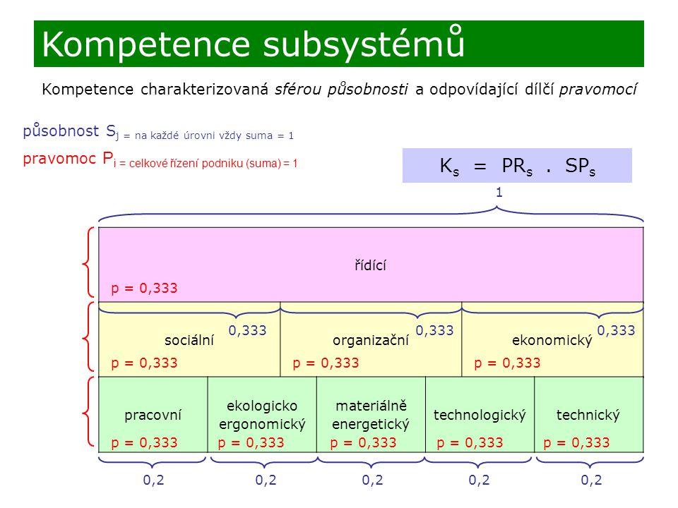 Kompetence charakterizovaná sférou působnosti a odpovídající dílčí pravomocí K s = PR s.