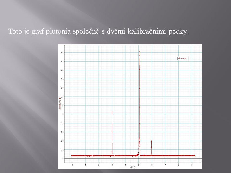 Toto je graf plutonia společně s dvěmi kalibračními peeky.