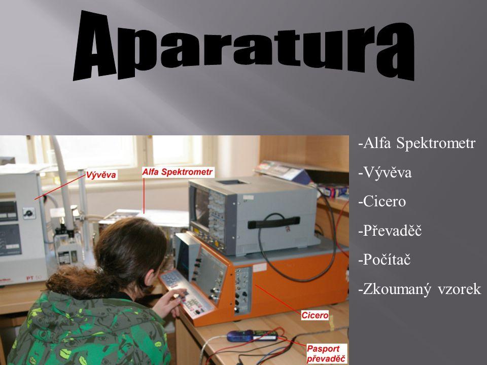 -Alfa Spektrometr -Vývěva -Cicero -Převaděč -Počítač -Zkoumaný vzorek