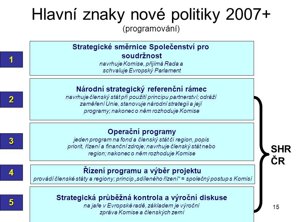 """15 Hlavní znaky nové politiky 2007+ (programování) Strategické směrnice Společenství pro soudržnost navrhuje Komise, přijímá Rada a schvaluje Evropský Parlament 1 Národní strategický referenční rámec navrhuje členský stát při použití principu partnerství; odráží zaměření Unie, stanovuje národní strategii a její programy; nakonec o něm rozhoduje Komise 2 Operační programy jeden program na fond a členský stát či region, popis priorit, řízení a finanční zdroje; navrhuje členský stát nebo region; nakonec o něm rozhoduje Komise 3 Řízení programu a výběr projektu provádí členské státy a regiony; princip """"sdíleného řízení = společný postup s Komisí4 5 Strategická průběžná kontrola a výroční diskuse na jaře v Evropské radě, základem je výroční zpráva Komise a členských zemí SHR ČR"""
