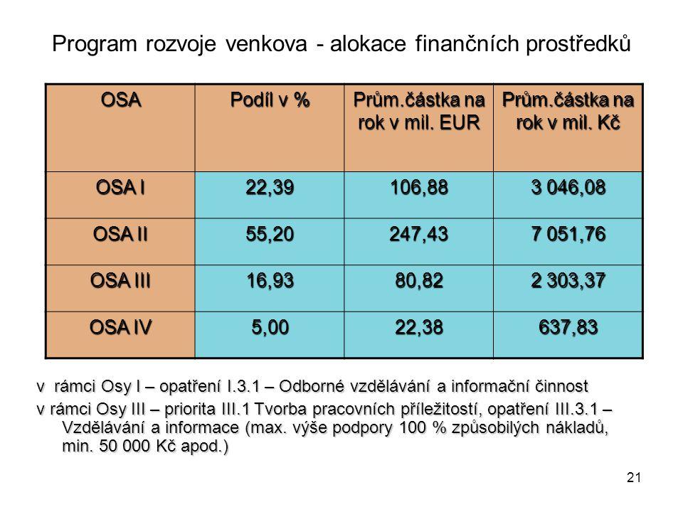 21 Program rozvoje venkova - alokace finančních prostředkůOSA Podíl v % Prům.částka na rok v mil.