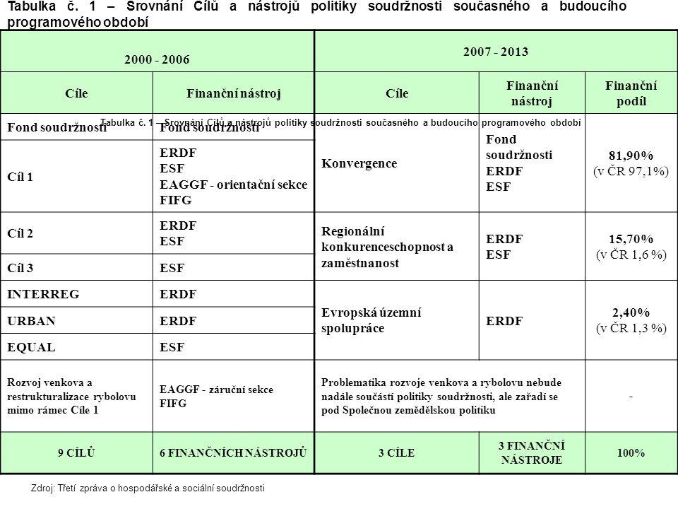 16 ČREU Obecná strategická úroveň Národní strategie, makroekonomická regulace, udržitelný rozvoj, atd.