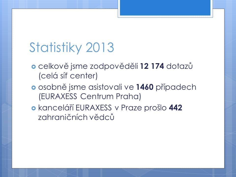 Statistiky 2013  celkově jsme zodpověděli 12 174 dotazů (celá síť center)  osobně jsme asistovali ve 1460 případech (EURAXESS Centrum Praha)  kance