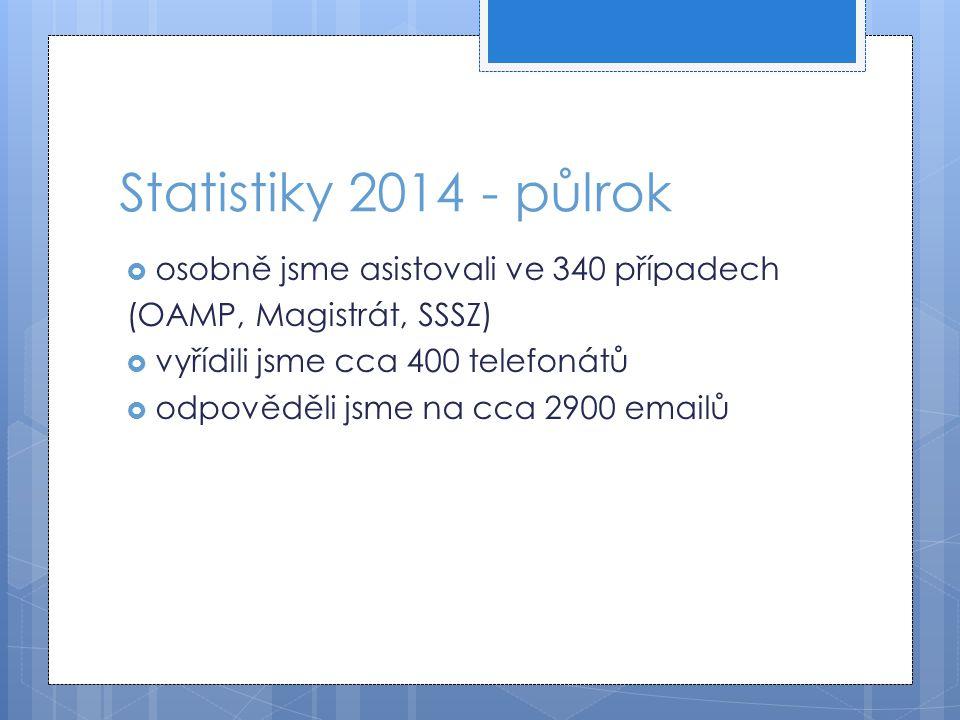 Statistiky 2014 - půlrok  osobně jsme asistovali ve 340 případech (OAMP, Magistrát, SSSZ)  vyřídili jsme cca 400 telefonátů  odpověděli jsme na cca