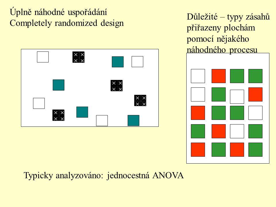 Úplně náhodné uspořádání Completely randomized design Typicky analyzováno: jednocestná ANOVA Důležité – typy zásahů přiřazeny plochám pomocí nějakého náhodného procesu