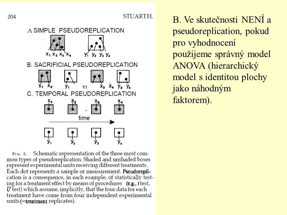 B. Ve skutečnosti NENÍ a pseudoreplication, pokud pro vyhodnocení použijeme správný model ANOVA (hierarchický model s identitou plochy jako náhodným f