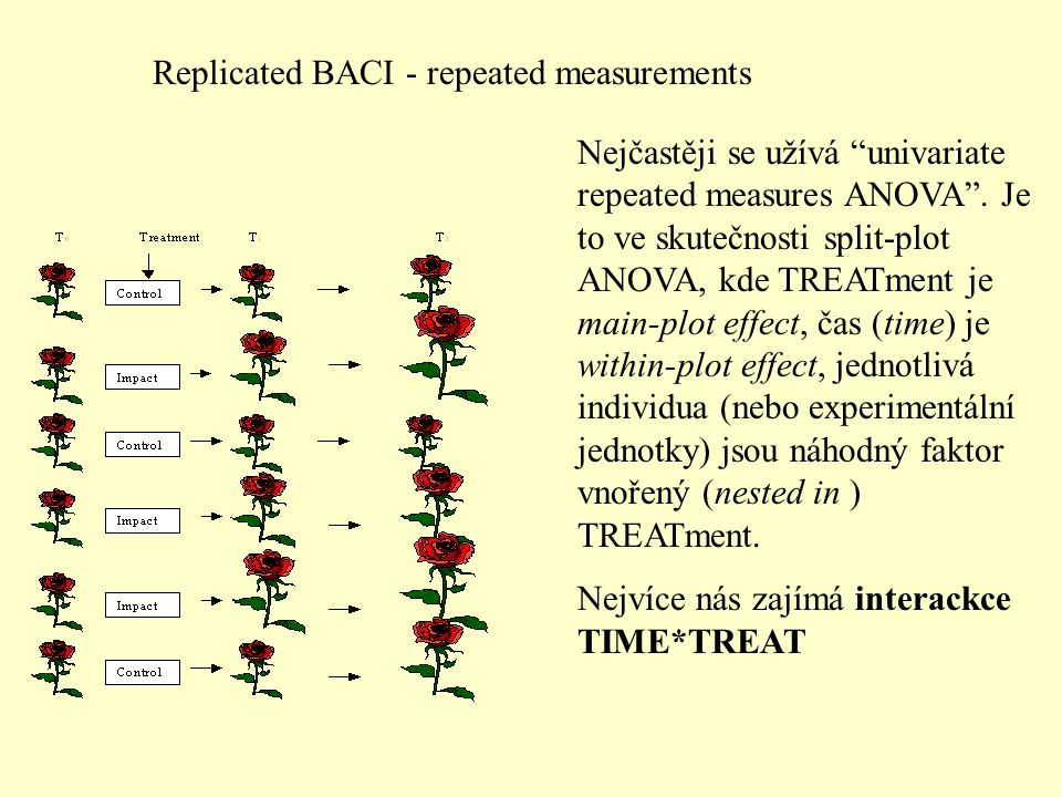 Replicated BACI - repeated measurements Nejčastěji se užívá univariate repeated measures ANOVA .