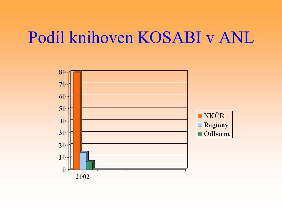 Podíl knihoven KOSABI v ANL