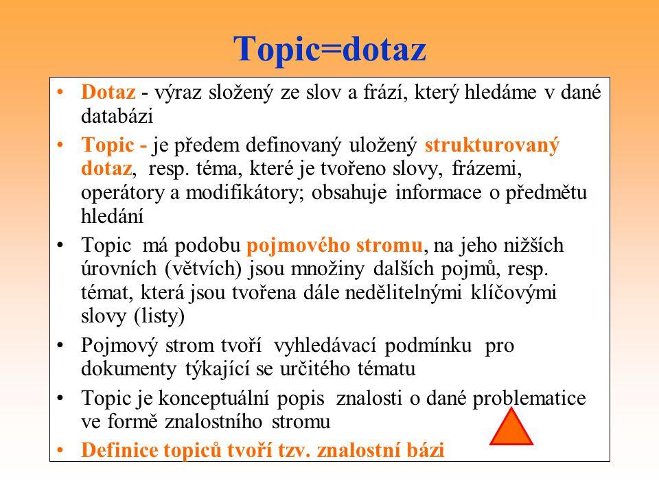 Topic=dotaz Dotaz - výraz složený ze slov a frází, který hledáme v dané databázi Topic - je předem definovaný uložený strukturovaný dotaz, resp. téma,