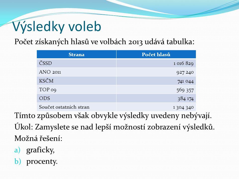 Výsledky voleb Počet získaných hlasů ve volbách 2013 udává tabulka : Tímto způsobem však obvykle výsledky uvedeny nebývají.