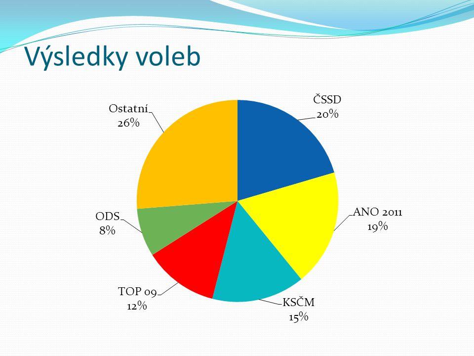Výsledky voleb