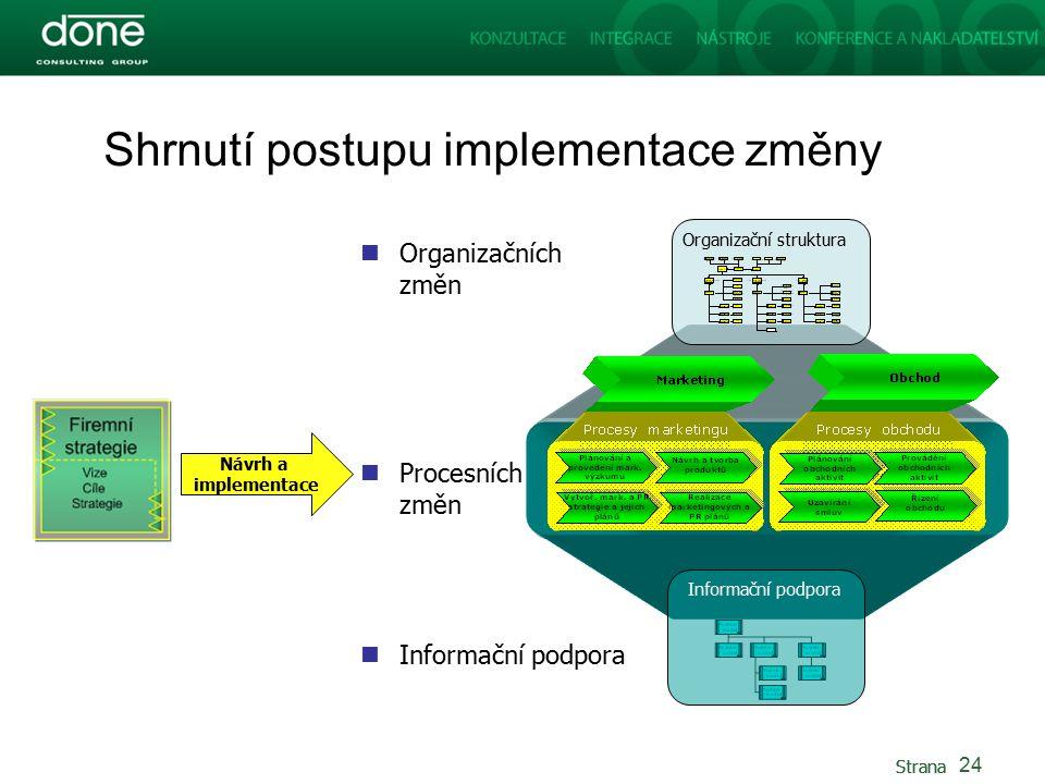 Strana Shrnutí postupu implementace změny 24 Organizačních změn Procesních změn Informační podpora Organizační struktura Informační podpora Návrh a implementace