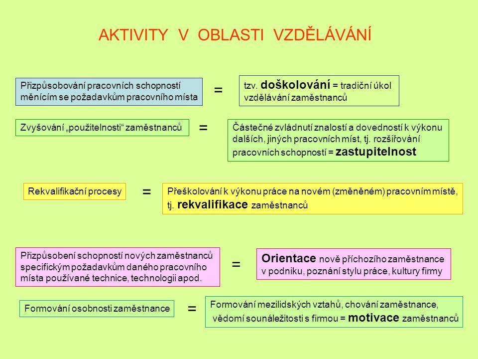 AKTIVITY V OBLASTI VZDĚLÁVÁNÍ Přizpůsobování pracovních schopností měnícím se požadavkům pracovního místa = tzv.
