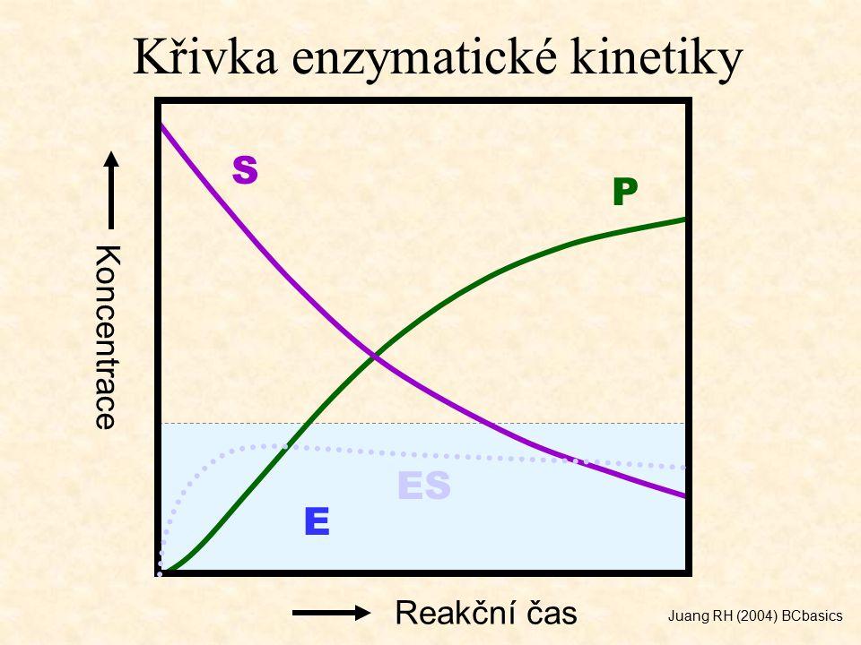 Křivka enzymatické kinetiky S P E ES Reakční čas Koncentrace Juang RH (2004) BCbasics