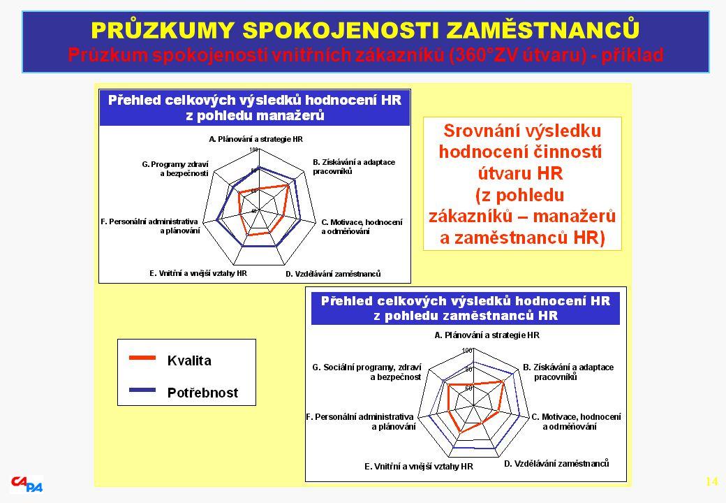 14 PRŮZKUMY SPOKOJENOSTI ZAMĚSTNANCŮ Průzkum spokojenosti vnitřních zákazníků (360°ZV útvaru) - příklad