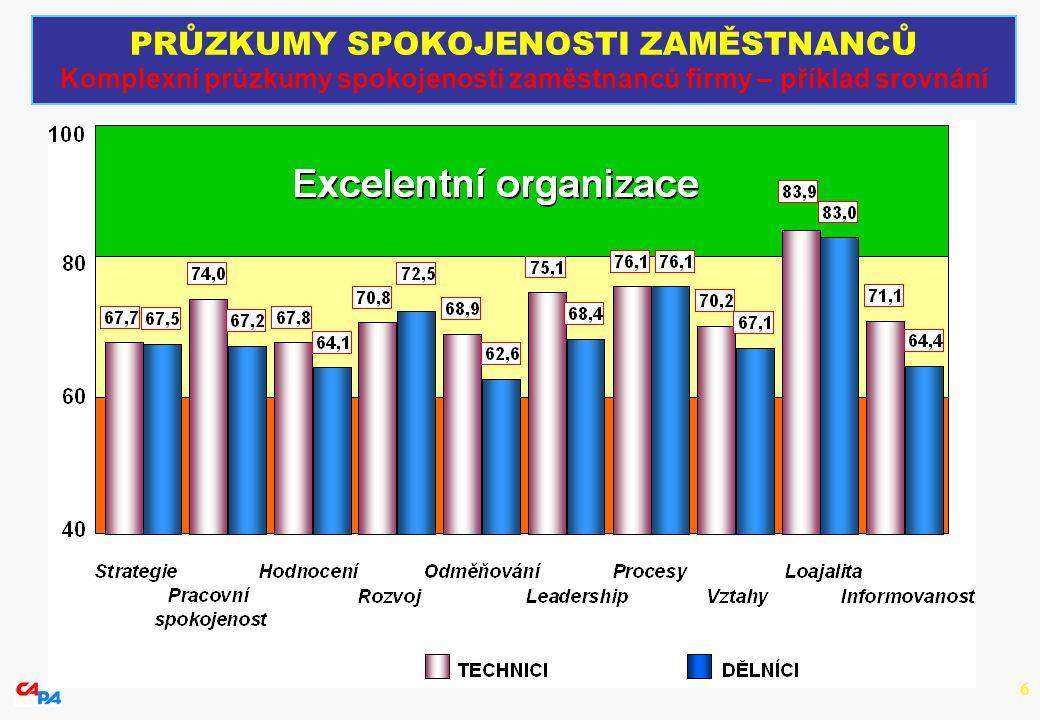 6 PRŮZKUMY SPOKOJENOSTI ZAMĚSTNANCŮ Komplexní průzkumy spokojenosti zaměstnanců firmy – příklad srovnání
