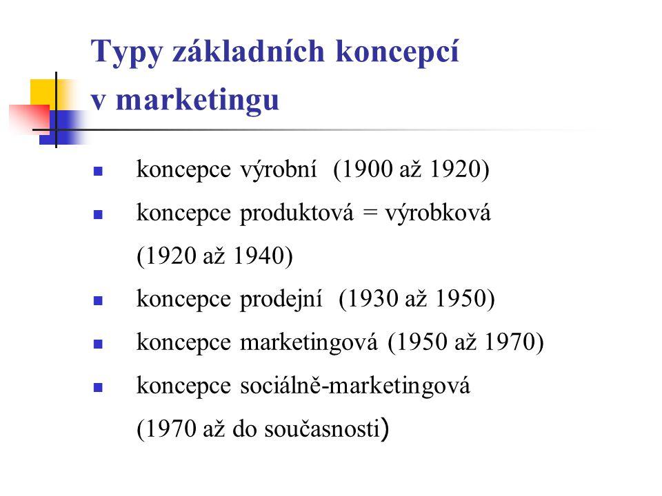 Typy základních koncepcí v marketingu koncepce výrobní (1900 až 1920) koncepce produktová = výrobková (1920 až 1940) koncepce prodejní (1930 až 1950) koncepce marketingová (1950 až 1970) koncepce sociálně-marketingová (1970 až do současnosti )