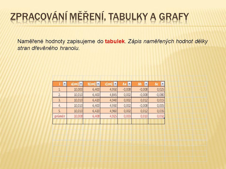 Naměřené hodnoty zapisujeme do tabulek. Zápis naměřených hodnot délky stran dřevěného hranolu.
