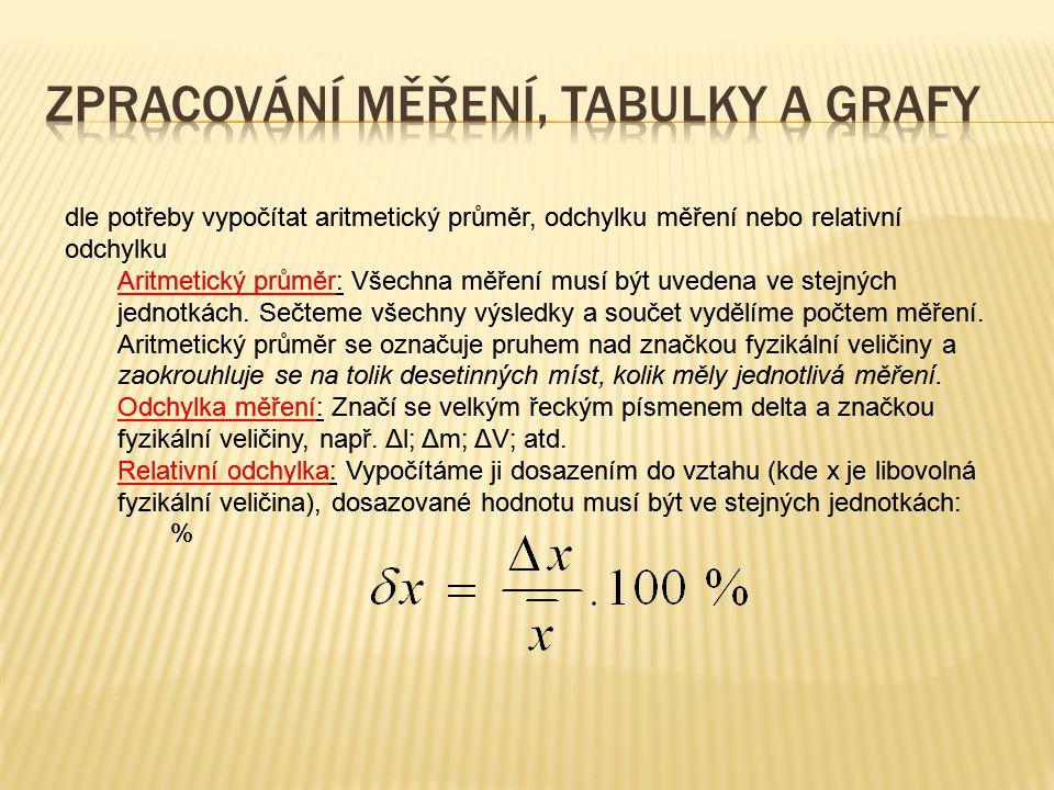 dle potřeby vypočítat aritmetický průměr, odchylku měření nebo relativní odchylku Aritmetický průměr: Všechna měření musí být uvedena ve stejných jedn