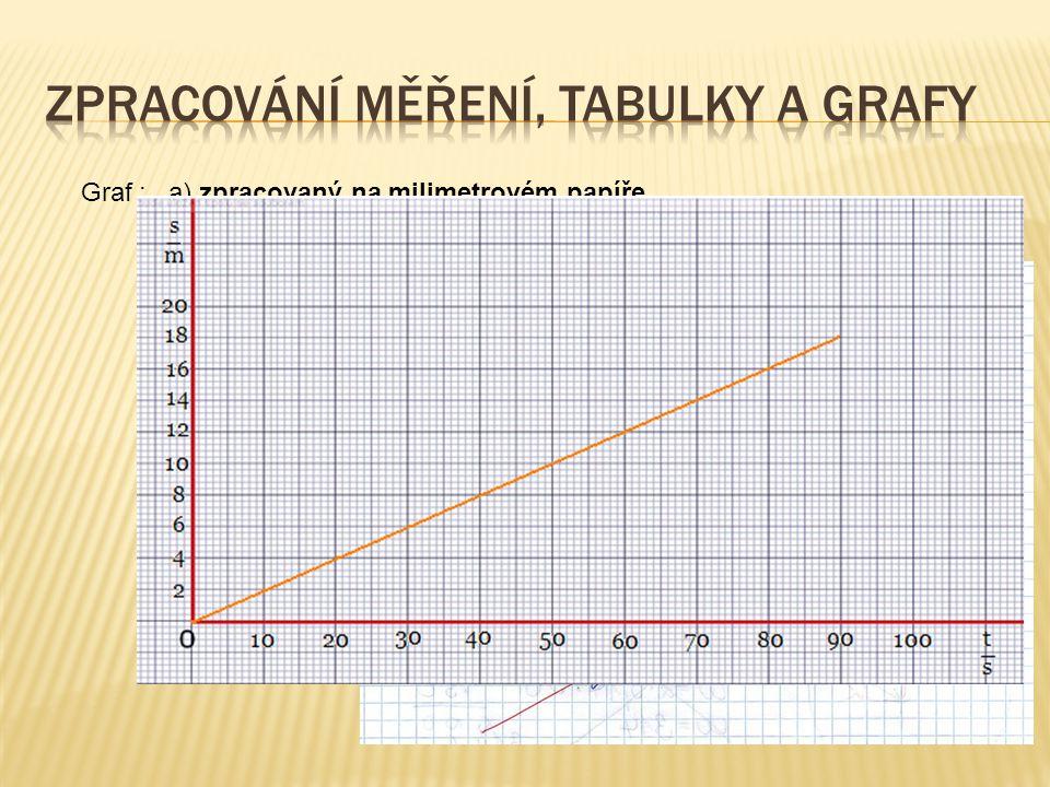 Graf : a) zpracovaný na milimetrovém papíře Musí obsahovat vyznačené osy, popsány fyzikální veličinou a jednotkou. Měřítko os přizpůsobit grafu,nulu v