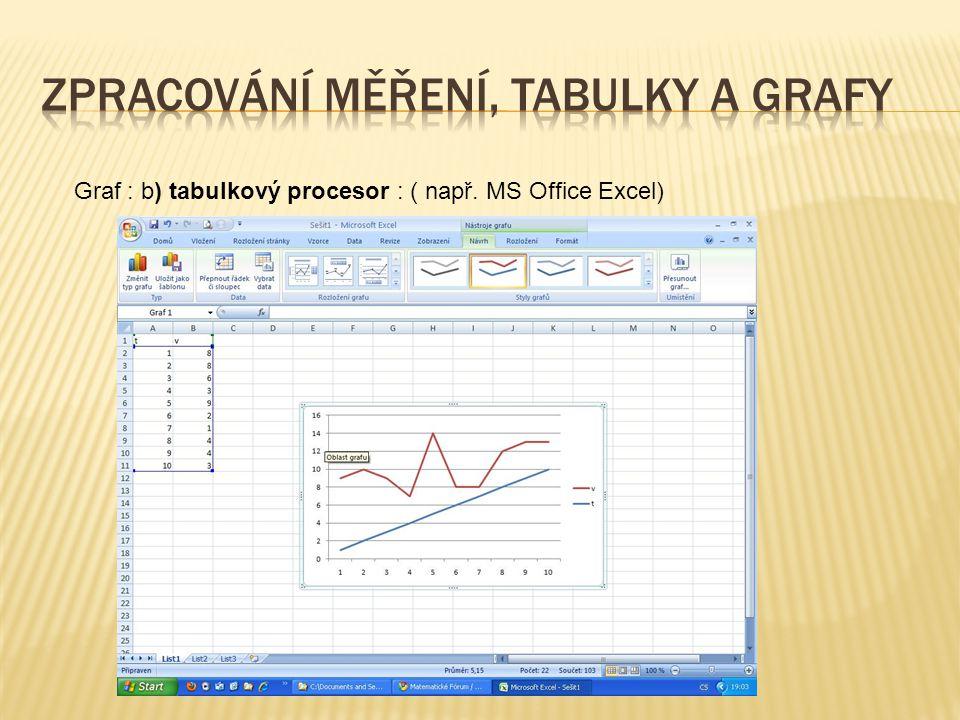 Graf : b) tabulkový procesor : ( např. MS Office Excel)
