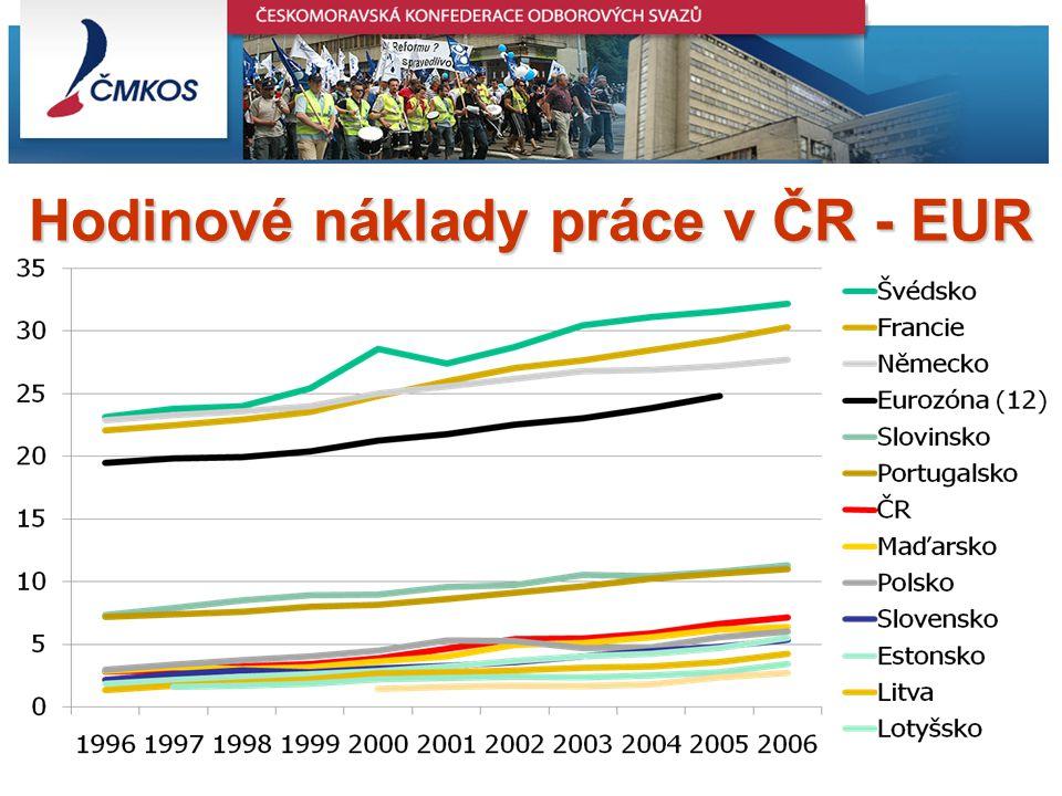 Inflation in the EU Member states – July 2008 Ministr Petr Nečas navrhuje změny ZP 1.Výpovědní doba se zkrátí na 1 měsíc, propuštěný dostane odstupné ve výši 2 až 4 průměrných výdělků podle počtu odpracovaných let 2.Zkušební doba se prodlouží na 4 měsíce (u manažerů na 6 měsíců) 3.Dohodu o provedení práce bude možné sjednat až do 300 hodin ročně 4.Pracovní poměr na dobu určitou bude možné sjednávat (i opakovaně) až na 3 roky.