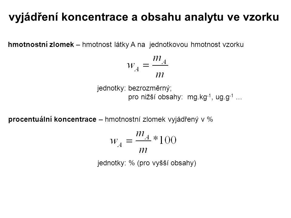 vyjádření koncentrace a obsahu analytu ve vzorku objemový zlomek – objem látky A v celkovém objemu vzorku jednotky: bezrozměrný; pro nižší obsahy: ml.l -1, ul.l -1 … objemová procentuální koncentrace – objemový zlomek vyjádřený v % jednotky: % (pro vyšší obsahy)