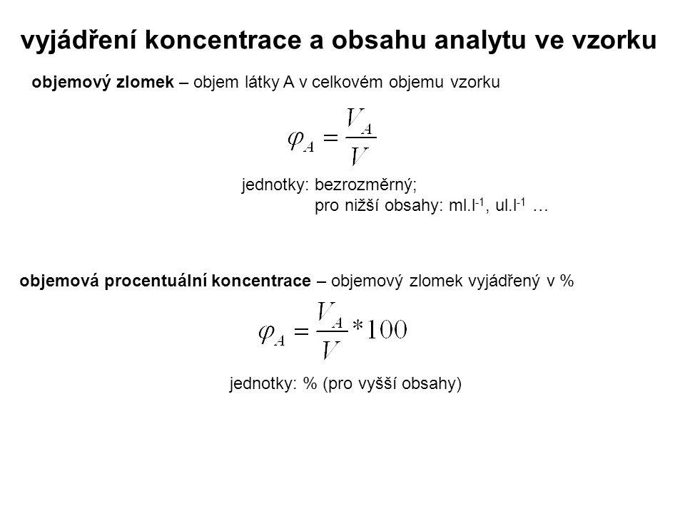 vyjádření koncentrace a obsahu analytu ve vzorku objemový zlomek – objem látky A v celkovém objemu vzorku jednotky: bezrozměrný; pro nižší obsahy: ml.