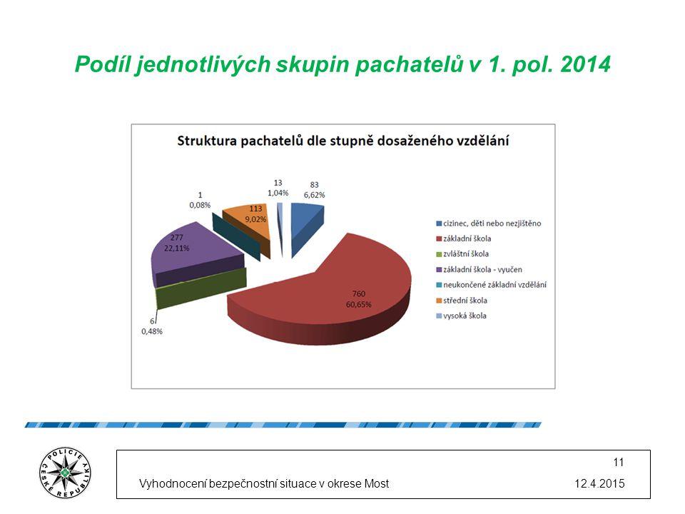 12.4.2015Vyhodnocení bezpečnostní situace v okrese Most 11 Podíl jednotlivých skupin pachatelů v 1.