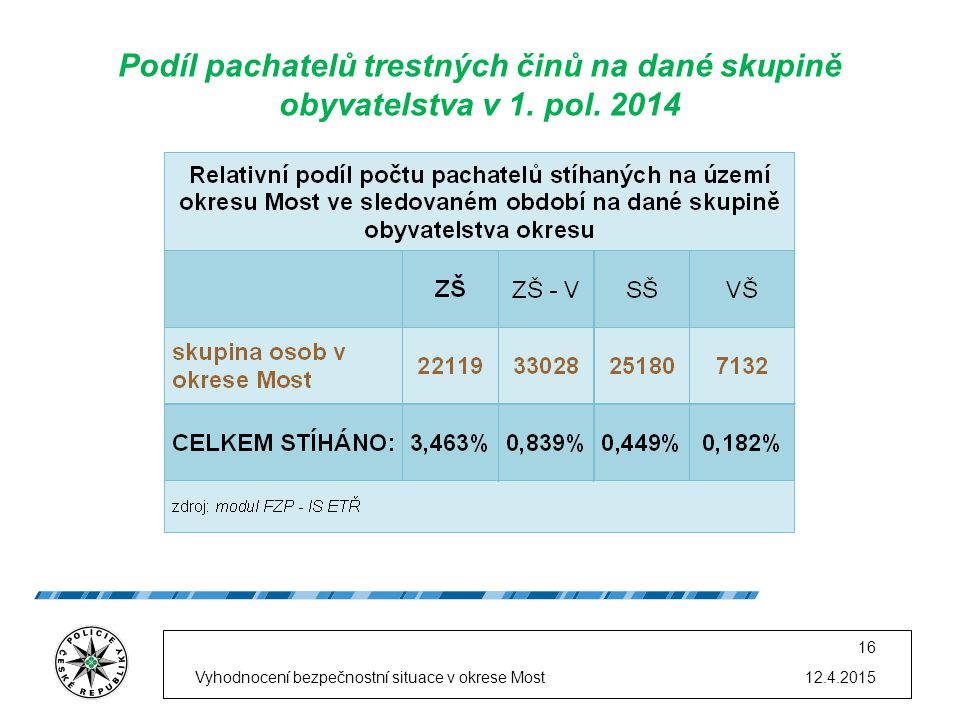 12.4.2015Vyhodnocení bezpečnostní situace v okrese Most 16 Podíl pachatelů trestných činů na dané skupině obyvatelstva v 1. pol. 2014
