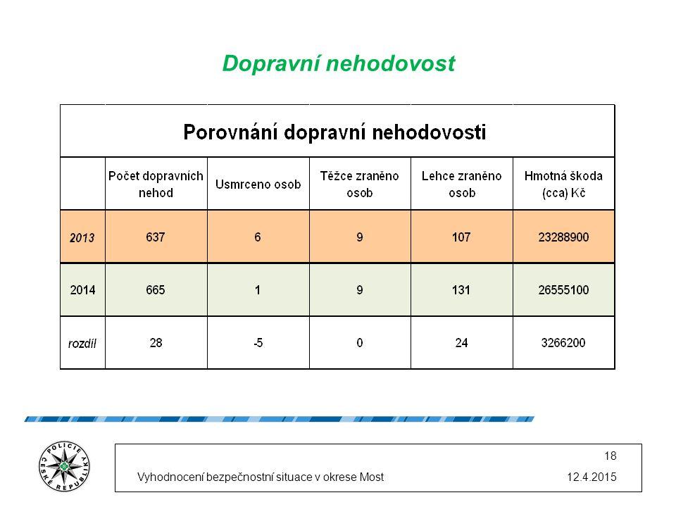 12.4.2015Vyhodnocení bezpečnostní situace v okrese Most 18 Dopravní nehodovost