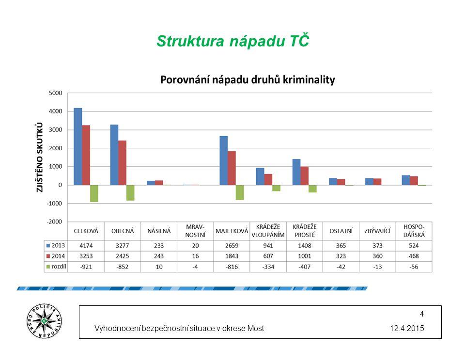 12.4.2015Vyhodnocení bezpečnostní situace v okrese Most 4 Struktura nápadu TČ