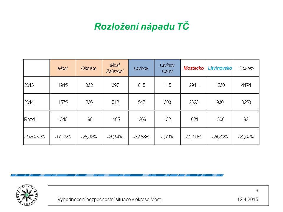 12.4.2015Vyhodnocení bezpečnostní situace v okrese Most 6 Rozložení nápadu TČ
