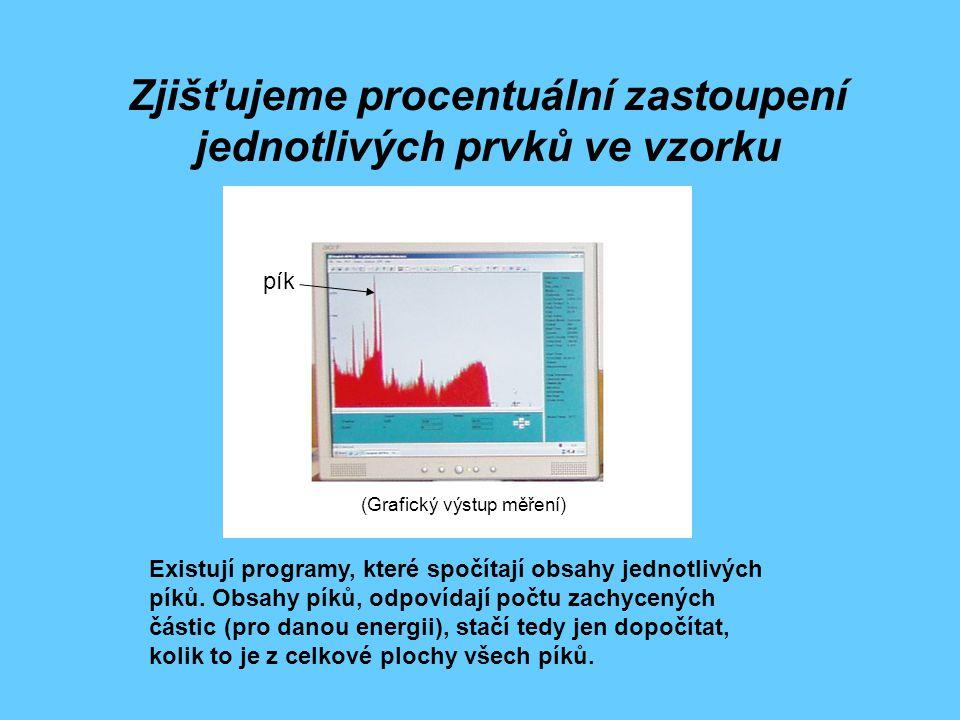 Zjišťujeme procentuální zastoupení jednotlivých prvků ve vzorku Existují programy, které spočítají obsahy jednotlivých píků. Obsahy píků, odpovídají p