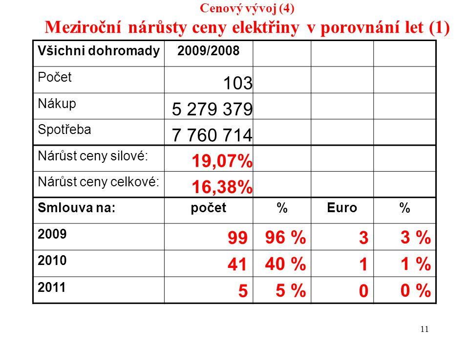11 Cenový vývoj (4) Meziroční nárůsty ceny elektřiny v porovnání let (1) Všichni dohromady2009/2008 Počet 103 Nákup 5 279 379 Spotřeba 7 760 714 Nárůst ceny silové: 19,07% Nárůst ceny celkové: 16,38% Smlouva na:počet%Euro% 2009 9996 %33 % 2010 4140 %11 % 2011 55 %00 %