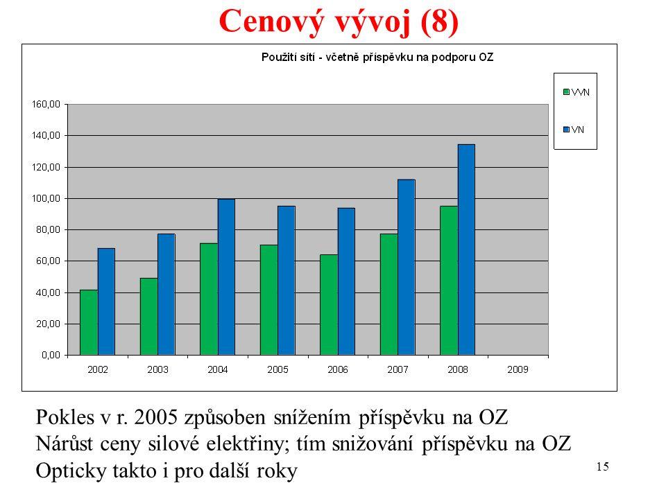 15 Cenový vývoj (8) Pokles v r.