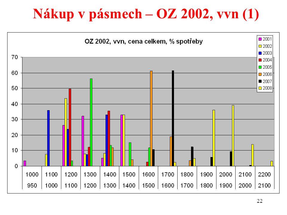 22 Nákup v pásmech – OZ 2002, vvn (1)