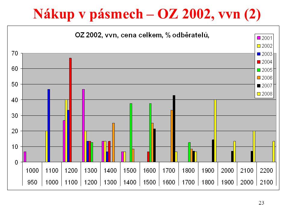 23 Nákup v pásmech – OZ 2002, vvn (2)