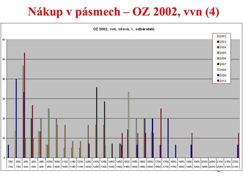 25 Nákup v pásmech – OZ 2002, vvn (4)