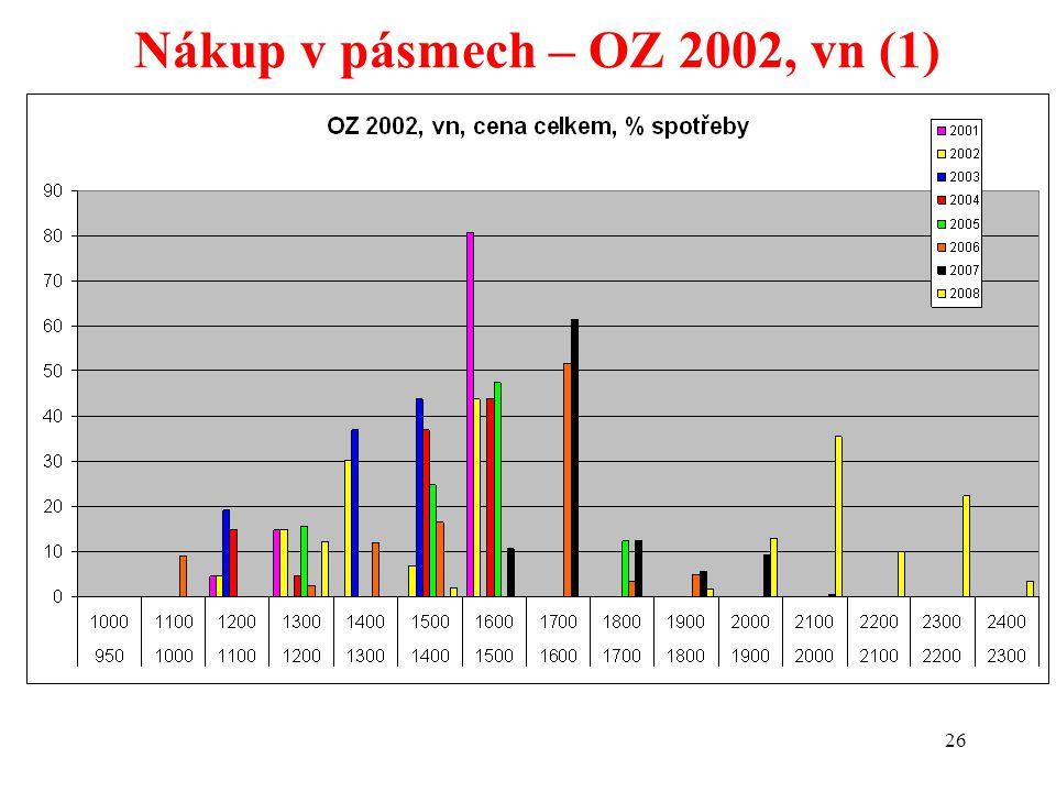 26 Nákup v pásmech – OZ 2002, vn (1)