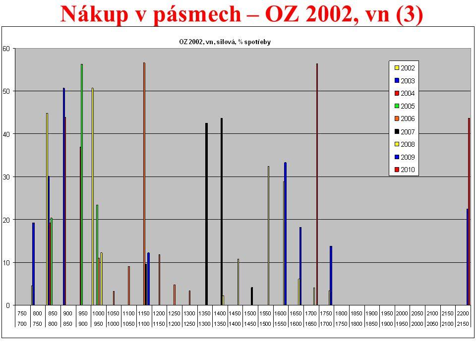 28 Nákup v pásmech – OZ 2002, vn (3)