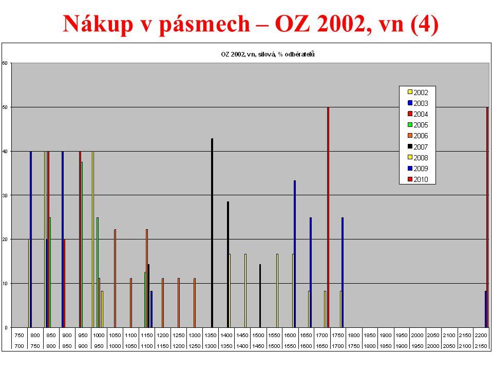 29 Nákup v pásmech – OZ 2002, vn (4)