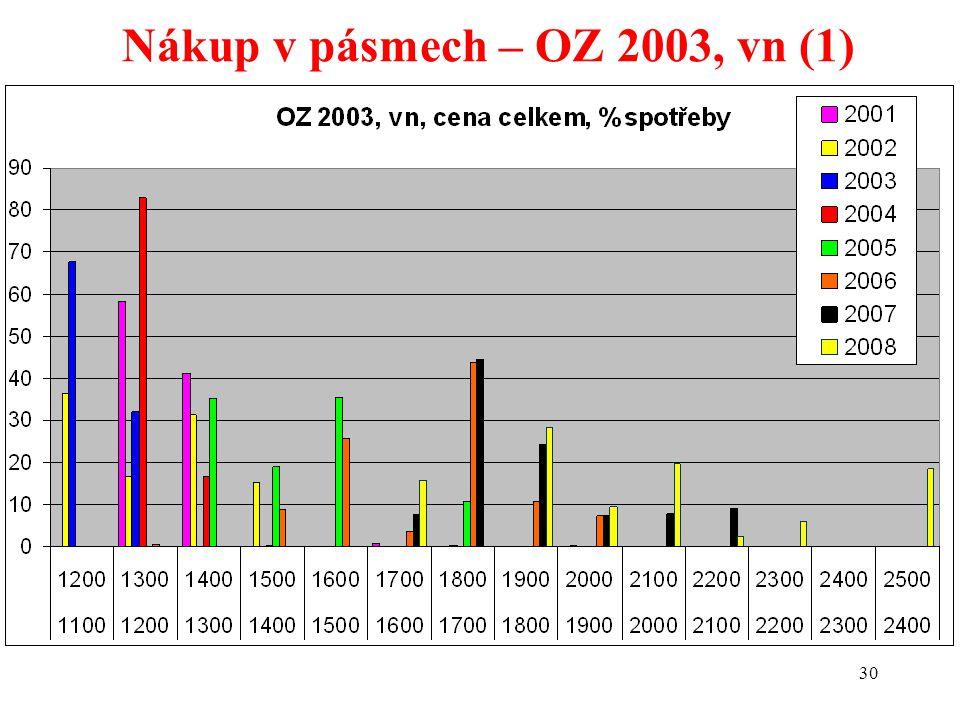 30 Nákup v pásmech – OZ 2003, vn (1)