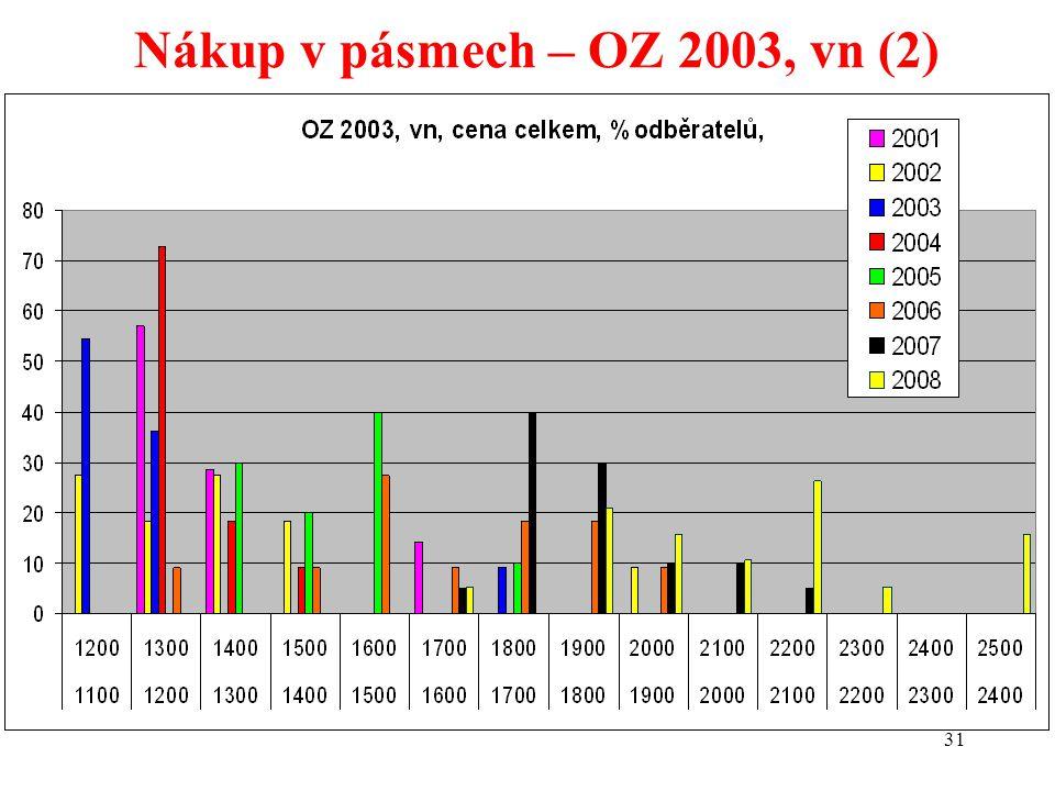 31 Nákup v pásmech – OZ 2003, vn (2)