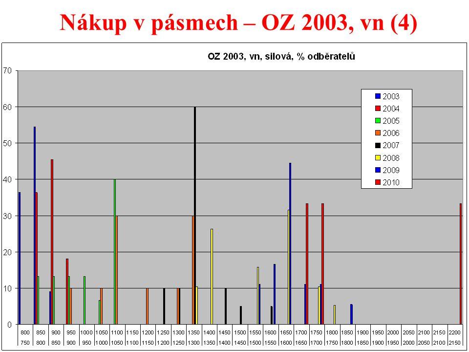 33 Nákup v pásmech – OZ 2003, vn (4)