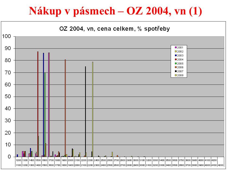 34 Nákup v pásmech – OZ 2004, vn (1)