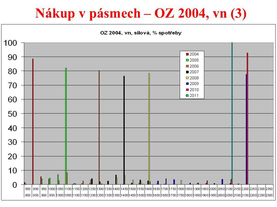 36 Nákup v pásmech – OZ 2004, vn (3)